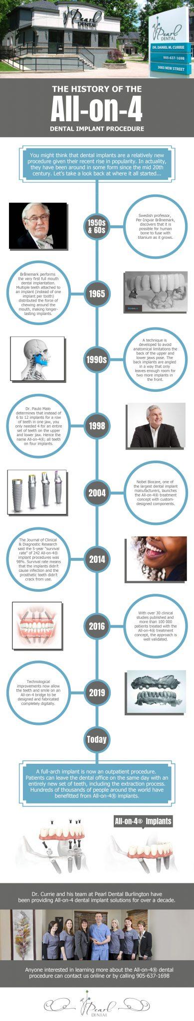 All-on-4-Dental-implants in Burlington